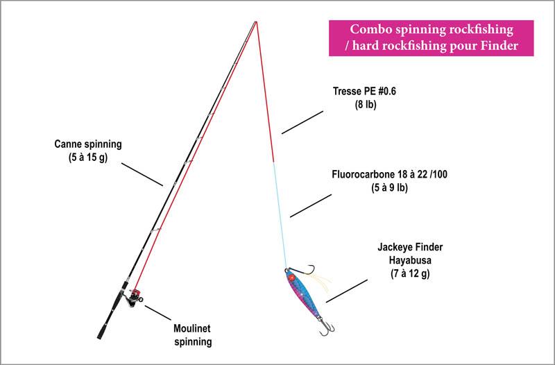 Combo Spinning rockfishing / hard rockfishing